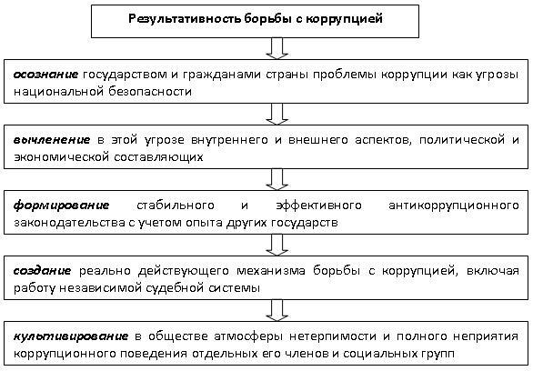 Схемы коррупция в деталях